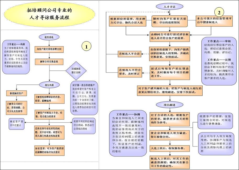 猎头公司组织结构图